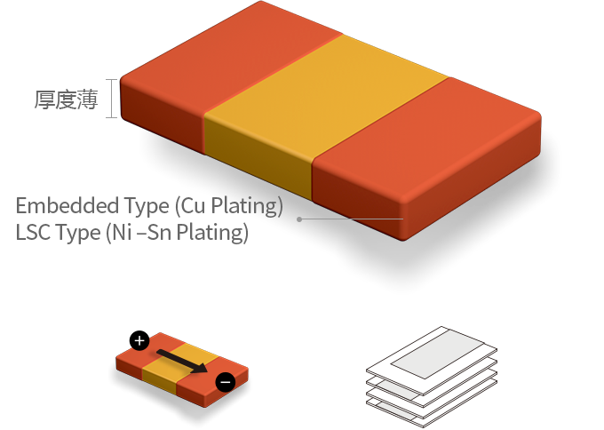Thin in terms of Thickness, Embedded type (Cu Plating), LSC type (Ni –Sn Plating)