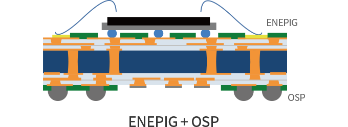 2) Selective ENEPIG allows the treatment of different surface types on the same board. (ENEPIG + OSP)