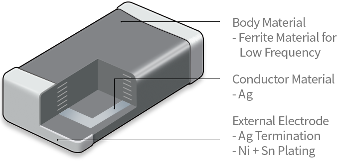 Ferrite Multilayer 부품의 구성요소를 설명합니다. [구성요소 : 1.Body Material - Ferrite Material for Low Frequency, 2.Conductor Material - Ag, 3.External Electrode - Ag Termination, Ni+Sn Plating]