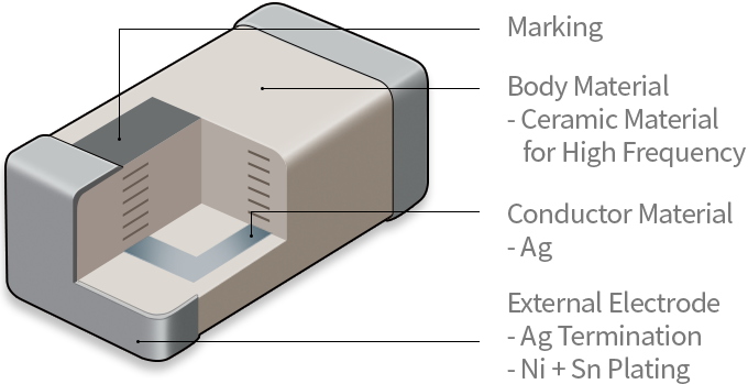 Multilayer 부품의 구성요소를 설명합니다. [구성요소 : 1.Body Material - Ceramic Material for High Frequency, 2.Conductor Material - Ag, 3.External Electrode - Ag Termination, Ni+Sn Plating, 4.Marking]
