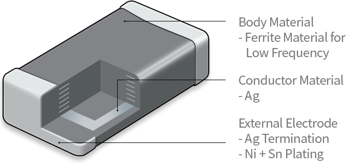 Signal Line 부품의 구성요소를 설명합니다. [구성요소 : 1.Body Material - Ferrite Material for Low Frequency, 2.Conductor Material - Ag, 3.External Electrode - Ag Termination, Ni+Sn Plating]